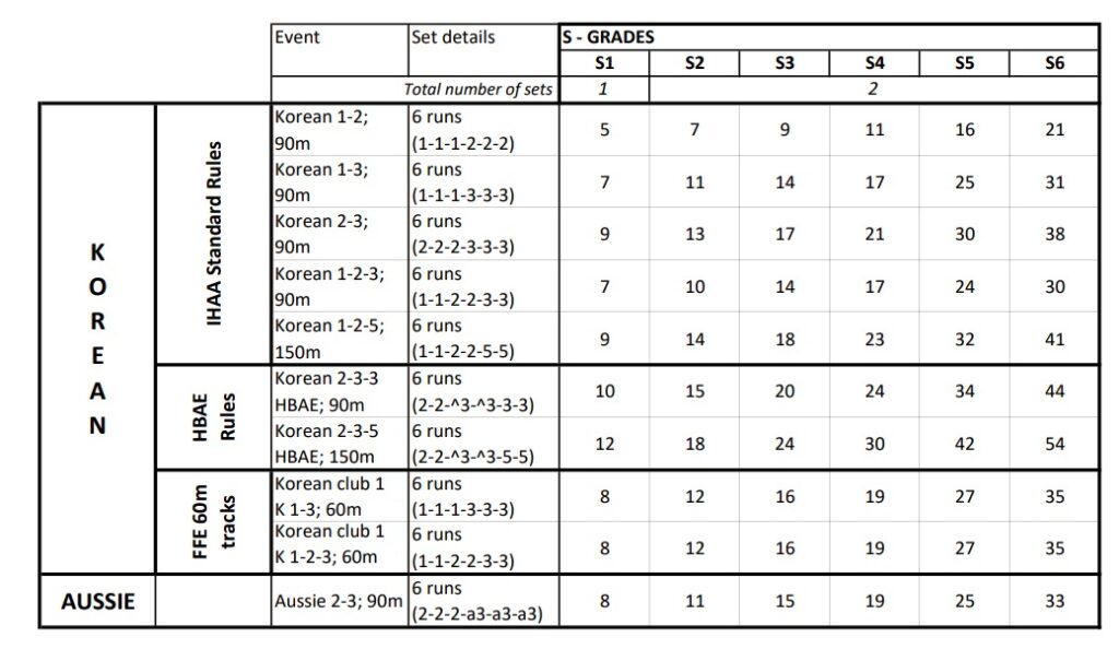 Student grading table